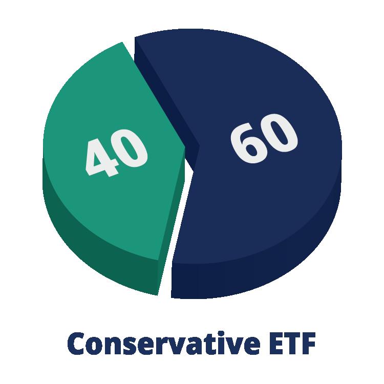 40/60 Conservative ETF pie chart