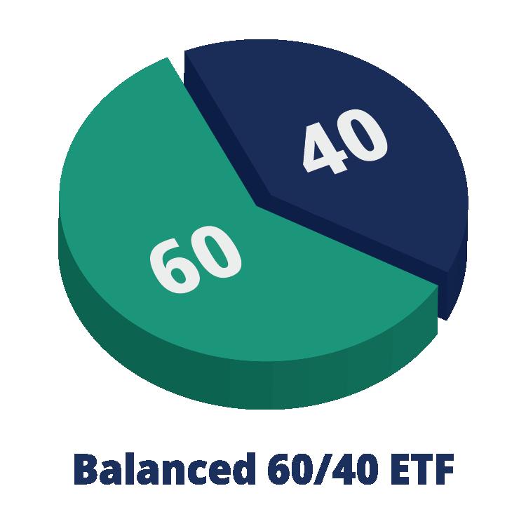60/40 Balanced ETF pie chart