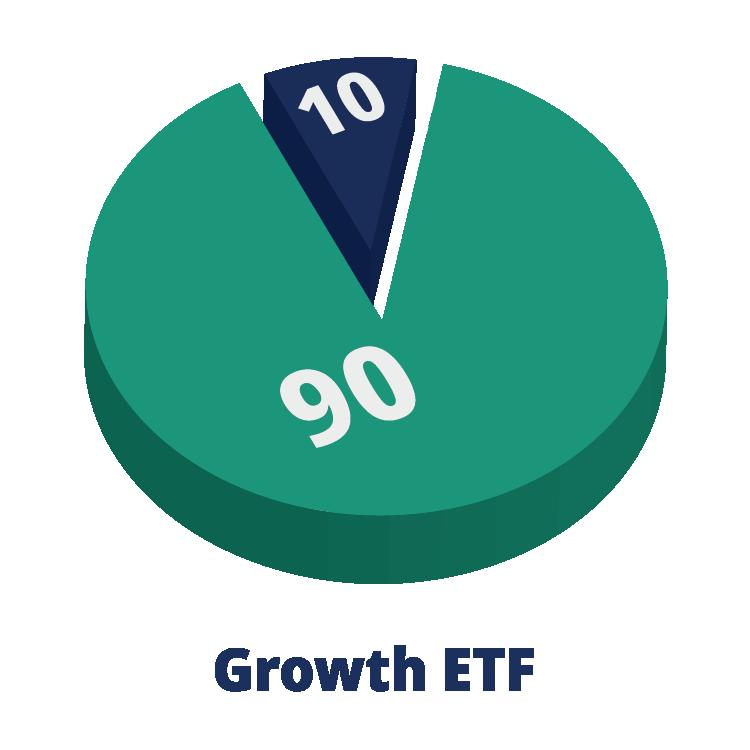 90/10 Growth ETF pie chart